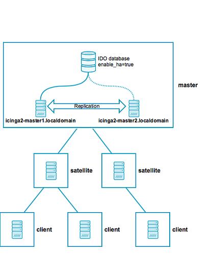 icinga2_distributed_scenarios_ha_master_satellites_clients