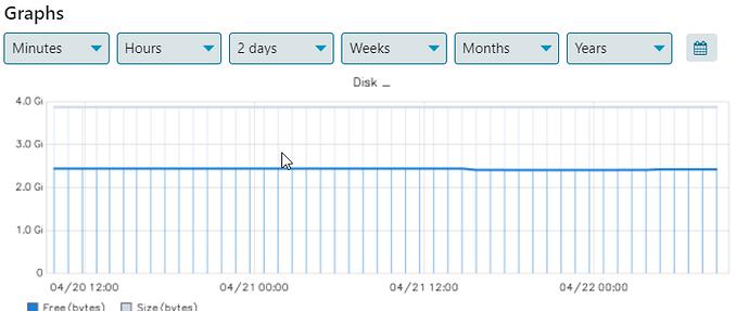 graph_2days