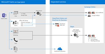 ms-teams_service-dependencies