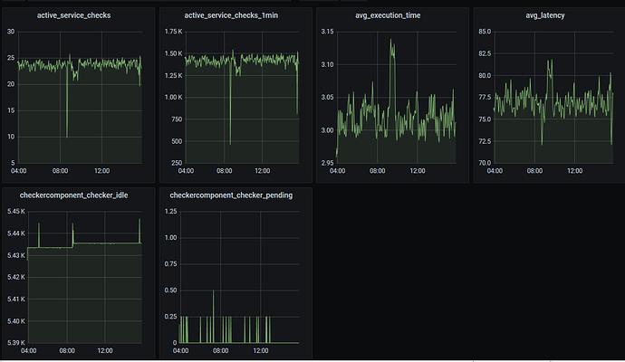 icinga2_command_graph