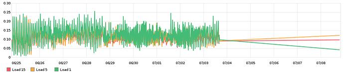 load-graph