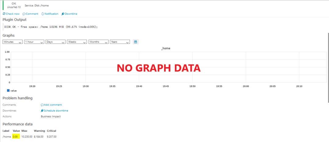 No Graph Data