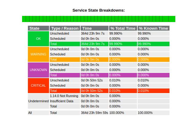 availability-report-icinga1